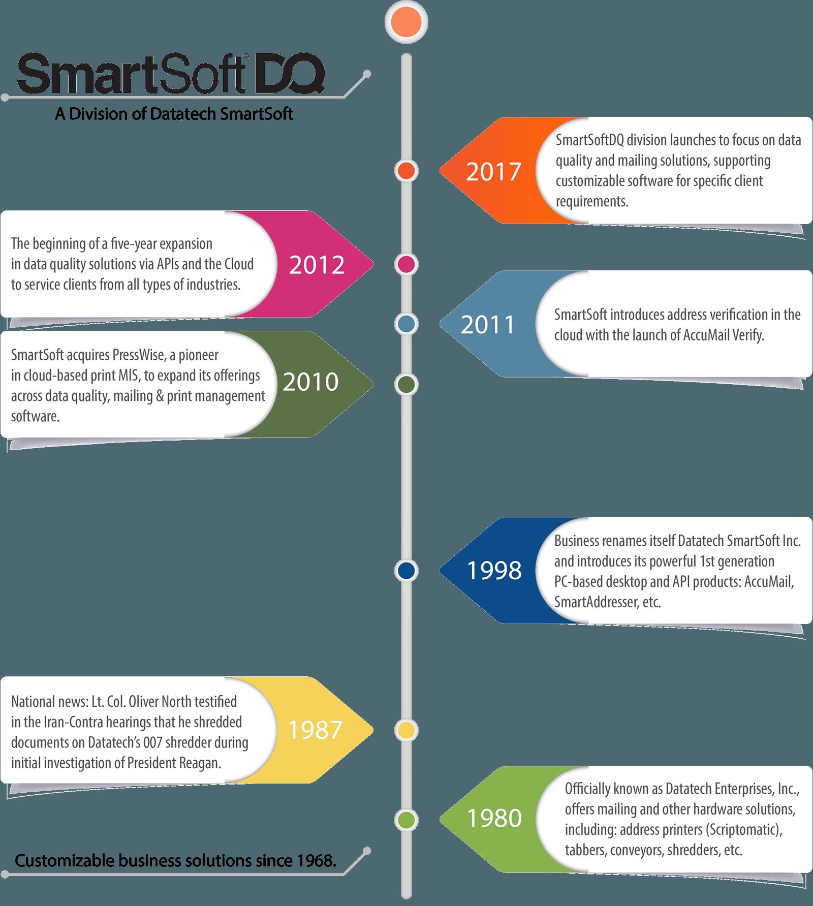 Datatech SmartSoft | SmartSoft DQ Timeline Fallback
